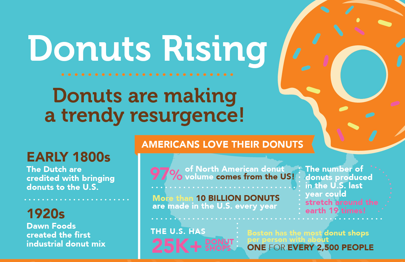 Donuts are Rising    :: NoGarlicNoOnions: Restaurant, Food, and