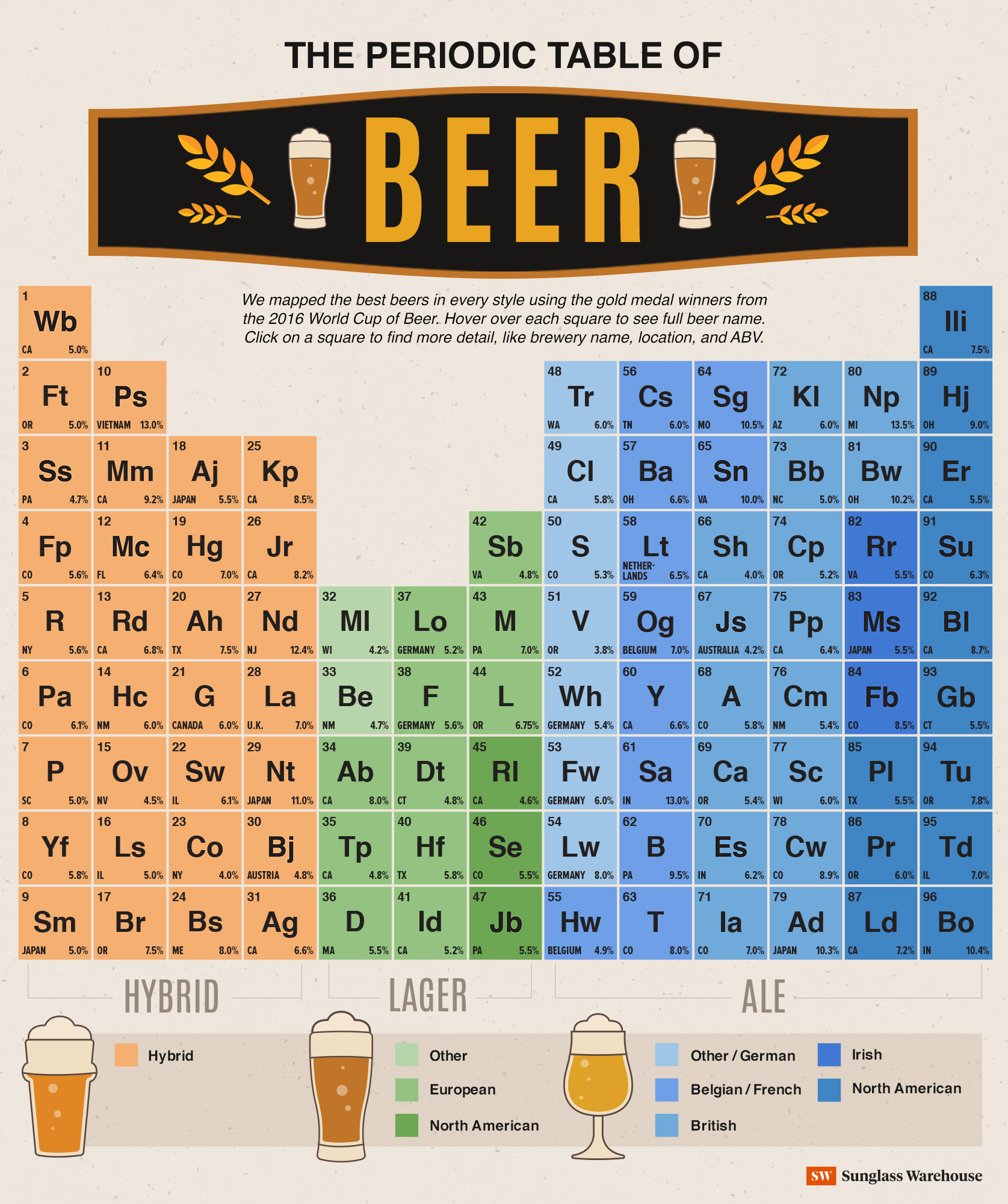 The Periodic Table Of Beer Nogarlicnoonions Restaurant Food